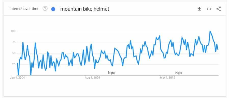 mountain bike helmet search trend