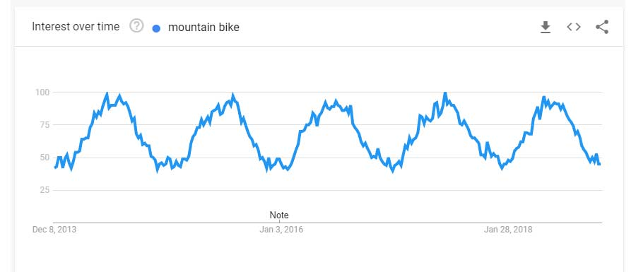 mountain bike search trend past 5 years