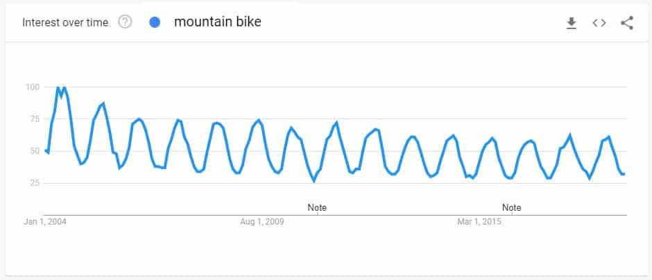 mountain bike search trend since 2004