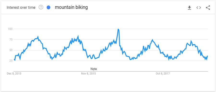 mountain biking search trend past 5 years