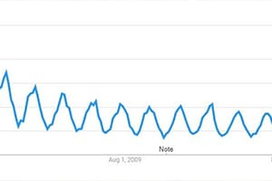 Mountain bike trend graph
