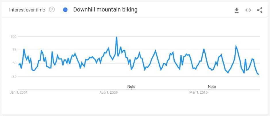 downhill mountain biking search trend graph