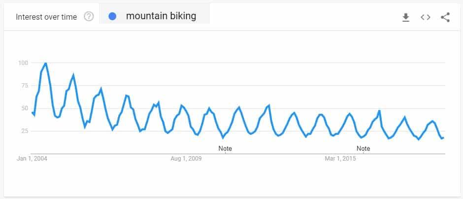 mountain biking search trend since 2004 graph